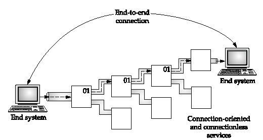 Connection Oriented and Connectionless Services